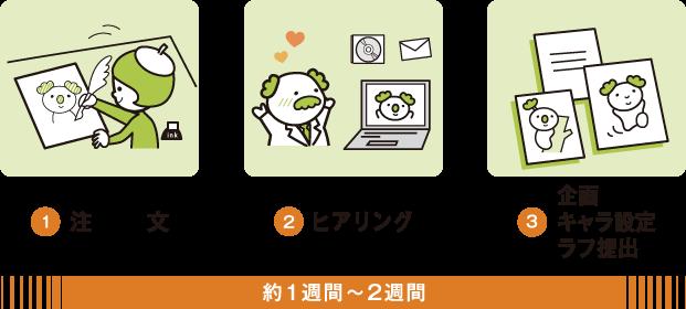 1.注文 2.ヒアリング 3.企画・キャラ設定・ラフ提出 約1週間〜2週間